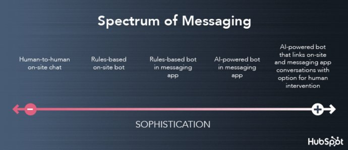 spectrum-of-messaging-chatbots