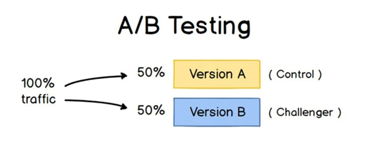 a-b-testing-example