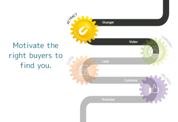 Attract: Inbound Marketing that motivates the right buyers to find your company and products