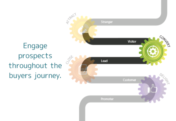 Convert: Inbound Marketing that engages each prospect throughout the Buyer's Journey until they are ready to buy
