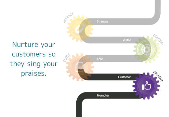 Delight: Nurture your customers so they sing your praises