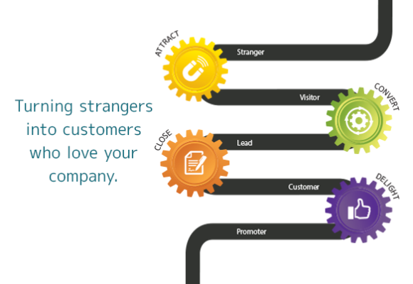 Bristol Strategy: Inbound Marketing for high-technology businesses that turns strangers into customers who love your company