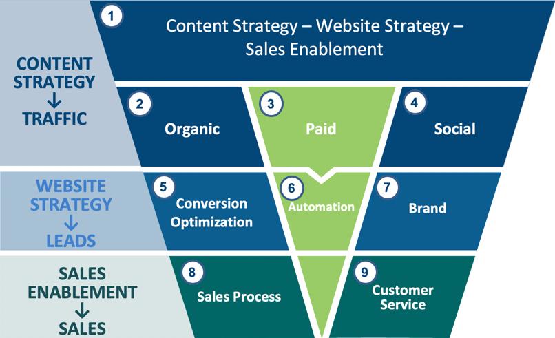 Powerful Demand Generation Strategies to Pump up Sales