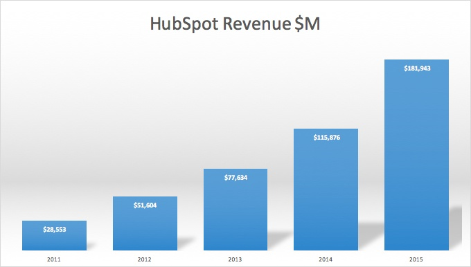 Can Inbound Sales Result in 25% Compound Annual Sales Growth?