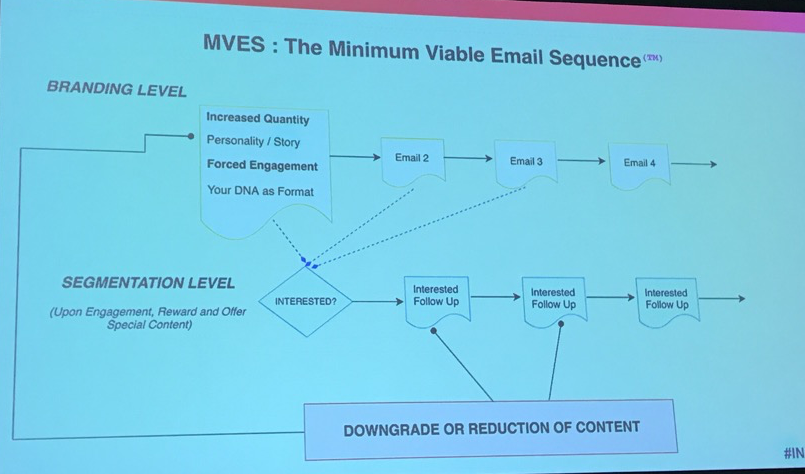 minimum-viable-email-sequence