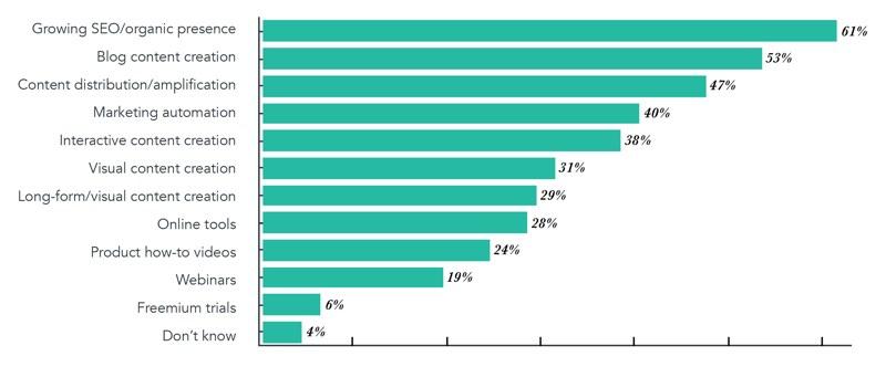 marketers-top-priorities
