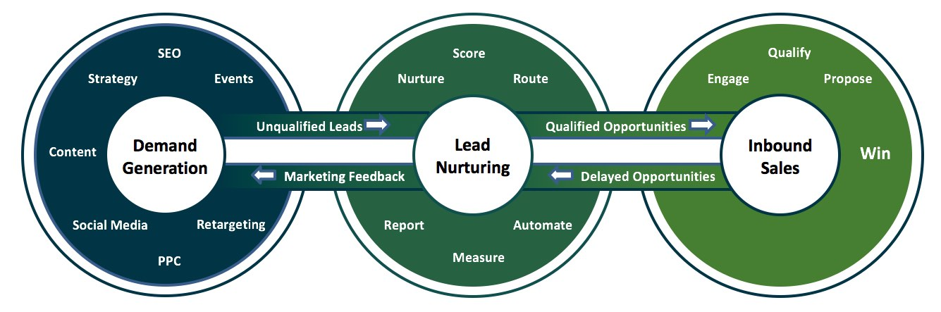 nurturing-to-keep-prospects-fresh-for-sales