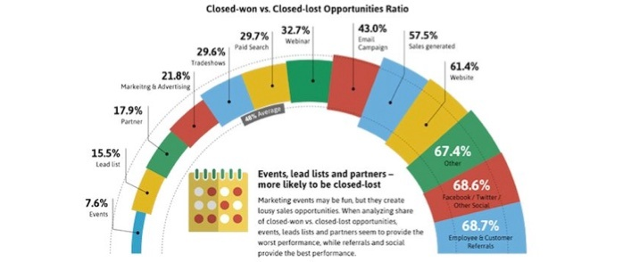 Which B2B Marketing Strategies Produce Highest Sales Conversion Rate