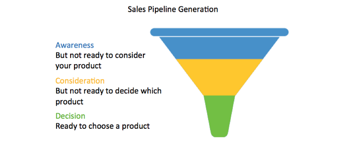 Sales Pipeline Generation Part 1: You are responsible for your pipeline, now what?