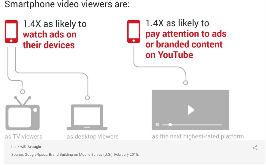 6 Reasons You Need Video Marketing For Your Business