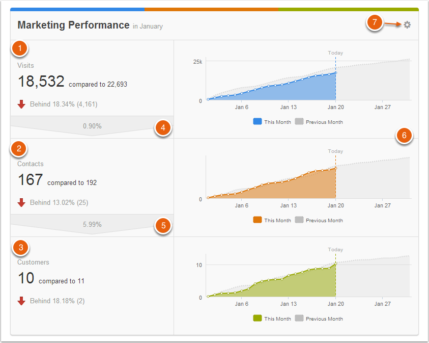Marketing dashboard for use with Inbound Marketing
