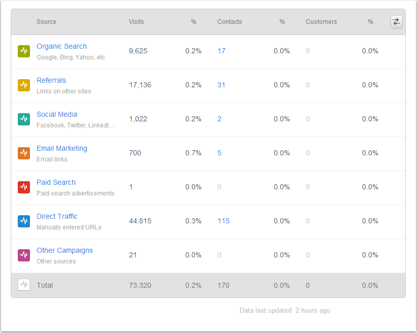 analysis of the source of visitors by channel for inbound marketing