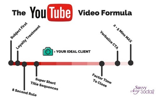 business-to-business YouTube video formula for success