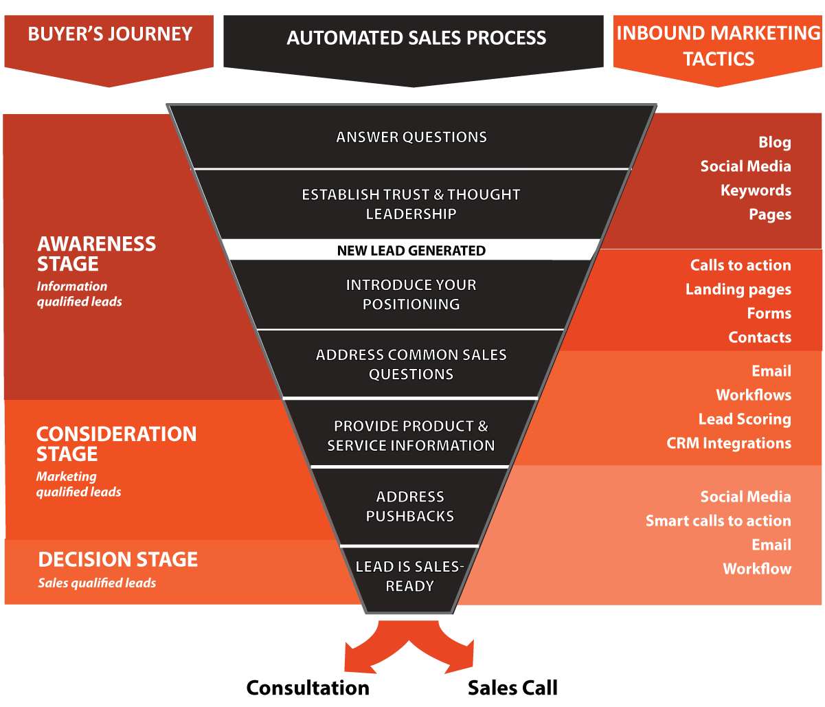 The Simple Marketing Automation Sales Funnel That Wins Customers